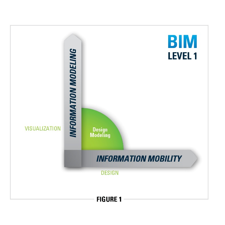 "Advancing BIM toward ""Level 3"": Compounding the benefits"
