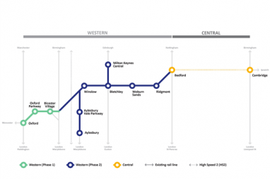 East West Rail appoints Arup for project's first major support contract.