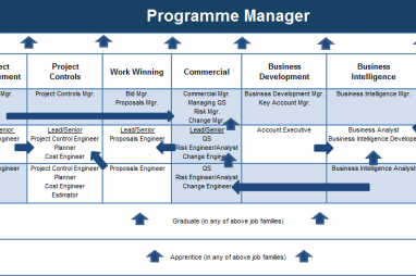 Project Vs Programme Managers: The Right Skills For The Right Job