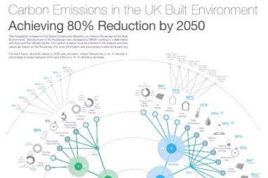 Carbon emissions in the UK Built Environment