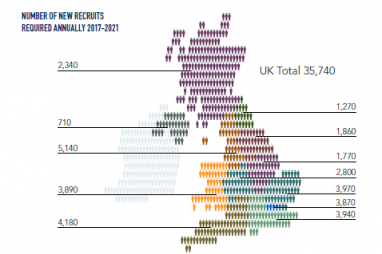 Map showing number of new recruits required annually in construction.