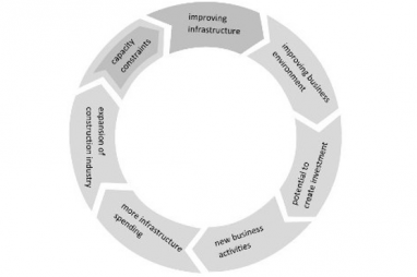 Economic cycle linking the development of physical infrastructure in the developing countries to human resource capacity constraints.