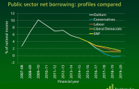 Comparisson of net borrowing