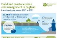 NIP14 flooding plan