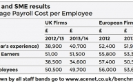 ACE Benchmarking 2014 - salaries