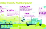 Hinkley Point C would be the first nuclear plant built in the UK for 20 years.