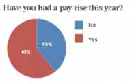 Have you had a pay rise this year?