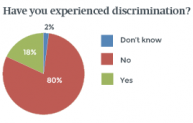 Have you experienced discrimination?