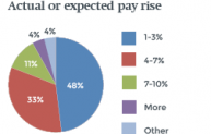 Are you expecting a pay rise?