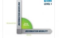 Fig 1: BIM level 1