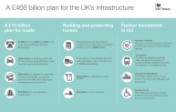 National Infrastructure Plan