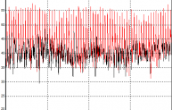 Measured onshore noise levels showing noise levels in the 100 Hz frequency band.