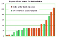 Late payment : Days before pre-action letter